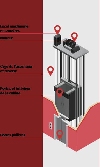 amiante ascenseur